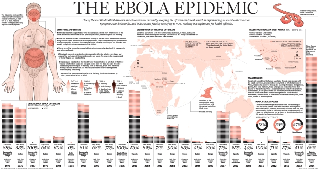Ebola Graphic Summary of Outbreaks National Post