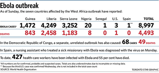 Ebola 2014 Outbreak to 19 Oct  http://www.thestar.com/news/world/2014/10/17/what_went_wrong_in_response_to_the_ebola_crisis.html