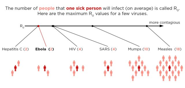 Viral Contagion Comparison http://www.npr.org/blogs/health/2014/10/02/352983774/no-seriously-how-contagious-is-ebola