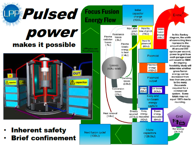 Focus Fusion LPP http://nextbigfuture.com/search/label/dense%20plasma%20focus