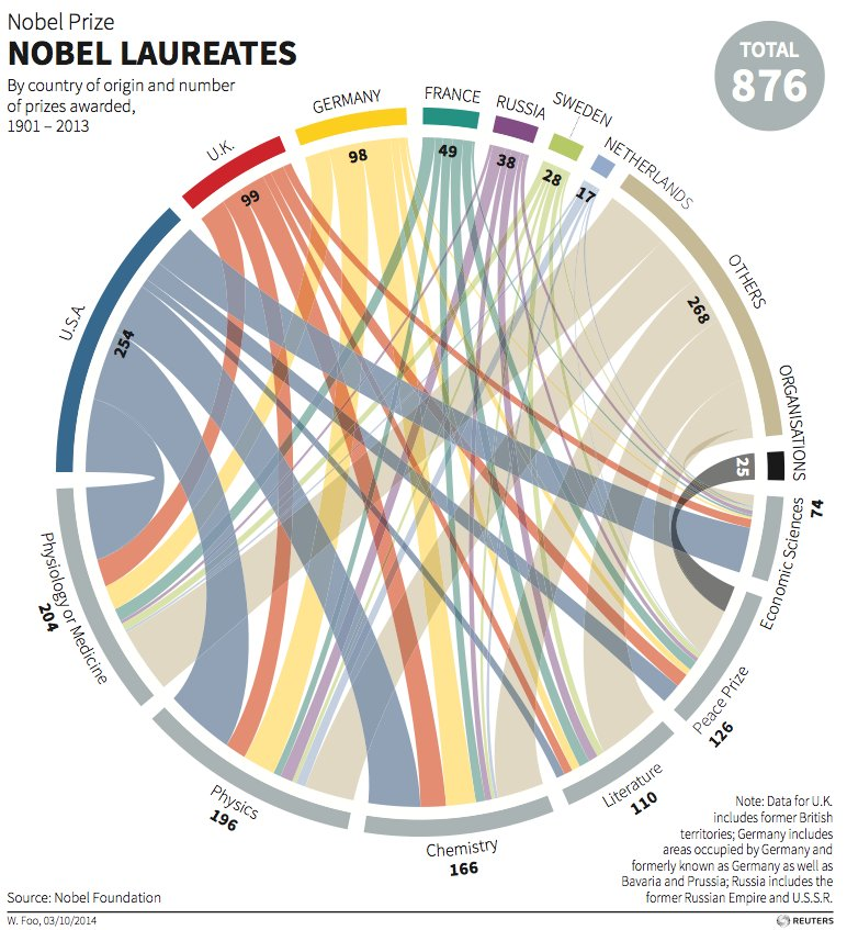 Most nobel prizes by religion facts
