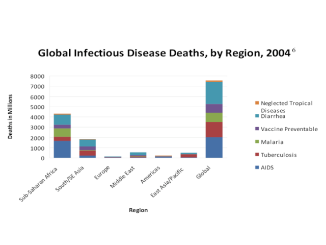 Deaths to Global Infectious Disease http://www.wrsc.org/attach_image/deaths-due-global-infectious-diseases-region-2004