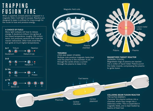 Multiple Approaches to Fusion http://nextbigfuture.com/2014/07/alternative-nuclear-fusion-projects-tri.html