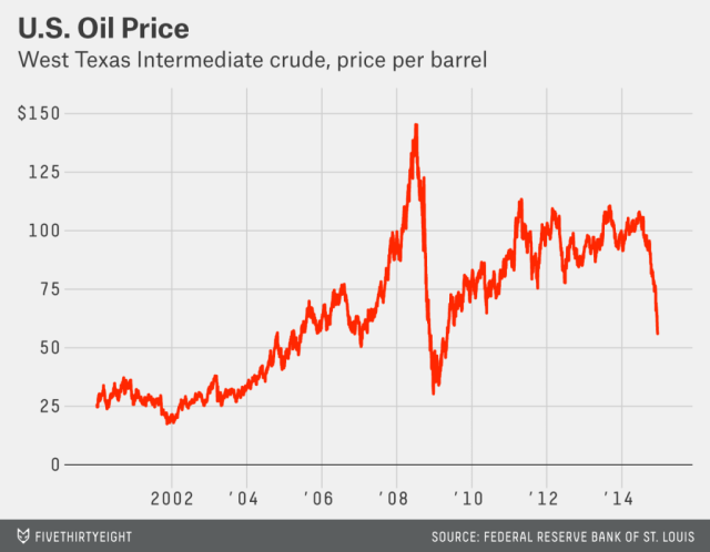 WTI Price bbl US Dollars http://fivethirtyeight.com/features/the-conventional-wisdom-on-oil-is-always-wrong/