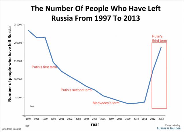 Russia Is Losing More Professionals and Businessmen http://www.businessinsider.com.au/russia-brain-drain-putin-ukraine-crimea-2014-12