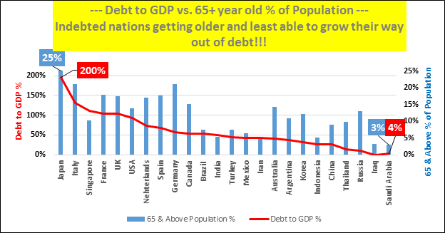 Global Demographics and Debt http://seekingalpha.com/article/2774435-demographics-likely-the-trigger-event-that-began-the-great-recession-and-the-reason-it-wont-end-anytime-soon?page=2