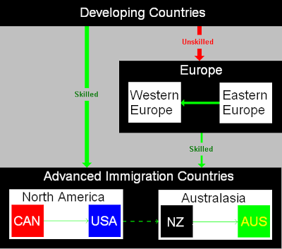 Immigration Flow Chart http://alfin2100.blogspot.com/2008/02/europe-uk-brain-drain-in-science.html