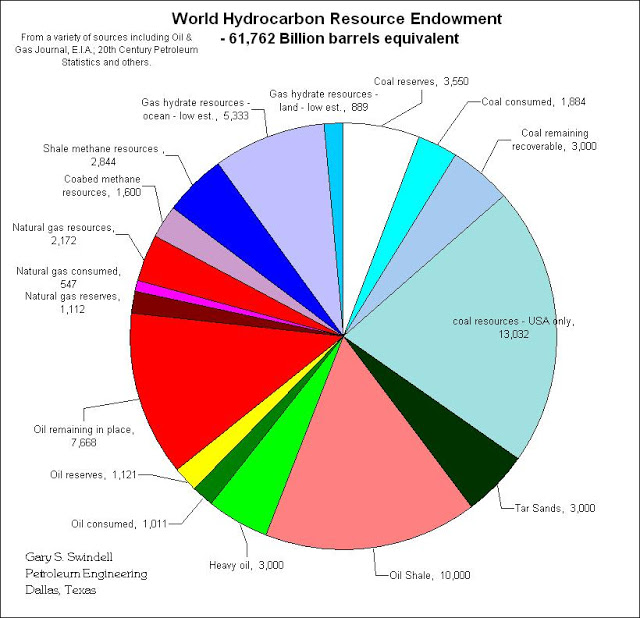 Swindell's Global Hydrocarbon Endowment for Planet earth A lot more hydrocarbon where that came from . . .