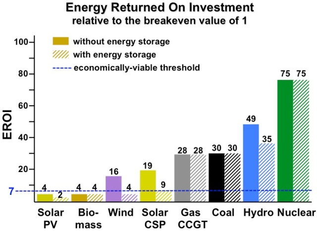 Forbes EROEI for Major Energy Forms Nuclear Ranks Best on Energy Return for Investment
