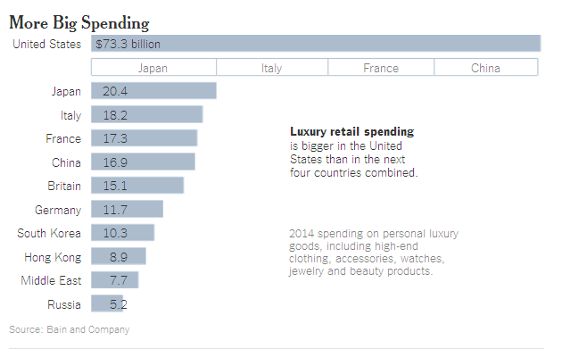 More Spending in US Than Next 4 Highest Countries http://www.nytimes.com/2015/02/07/business/makers-of-luxury-goods-shift-focus-to-united-states.html?&_r=0