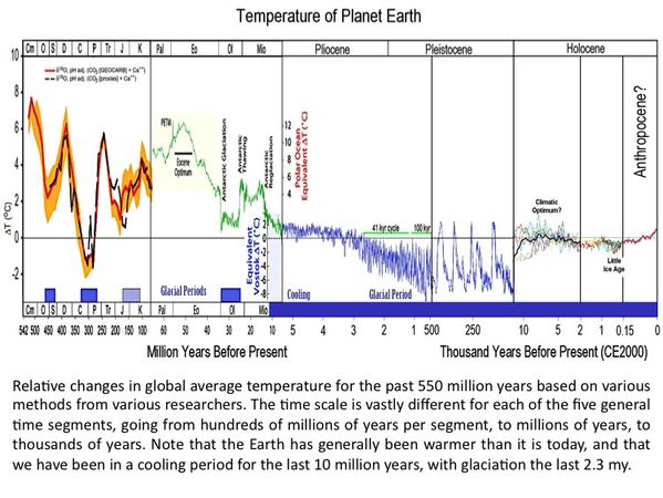 Earth Stuck in Extended Glaciation Period http://www.realclearenergy.org/charticles/2015/03/03/global_warming_going_back_to_the_cambrian_era_108320.html