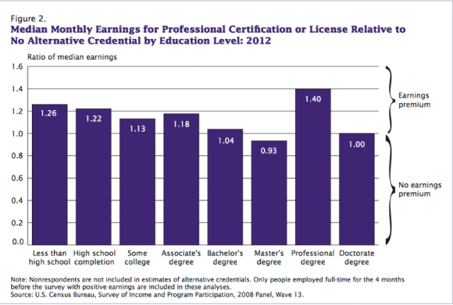 Education Dividends http://www.irwaonline.org/eweb/upload/web_julyaug_14_AlternativeCredentials.pdf