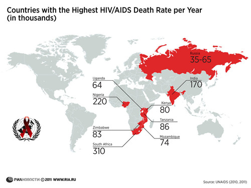 Global HIV Death Rates