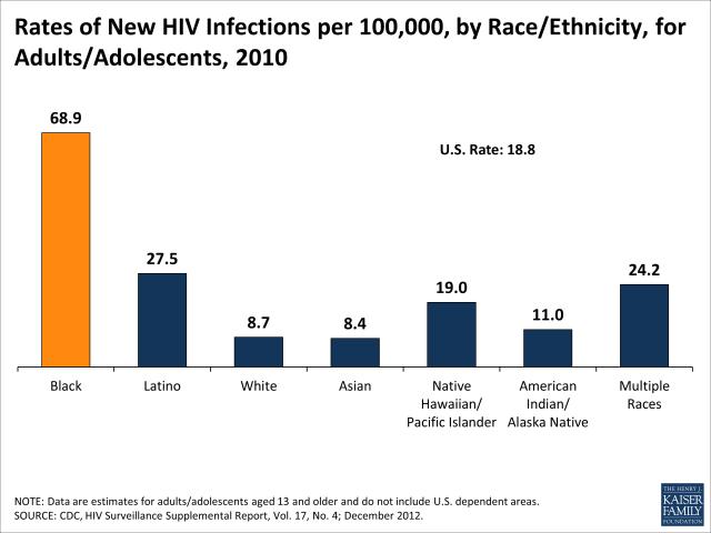 US HIV Prevalence by Race