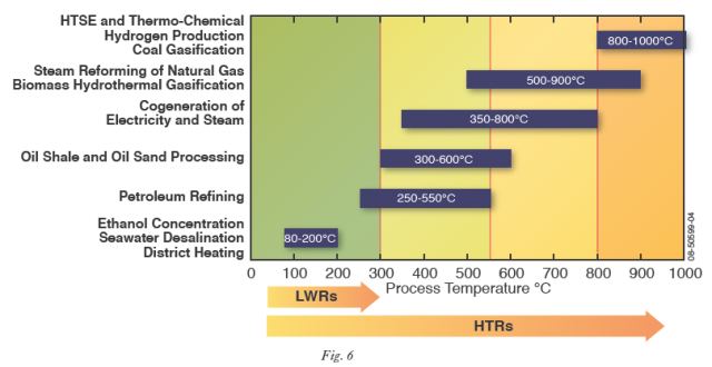 Nuclear Process Heat