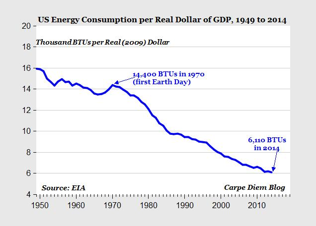 More Buck for the Bang http://www.aei.org/publication/chart-of-the-day-in-2014-the-us-economy-was-more-than-twice-as-energy-efficient-green-as-in-1970-when-earth-day-started/?