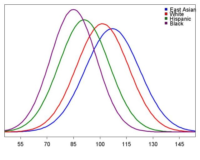 IQ Distributions for Four Populations