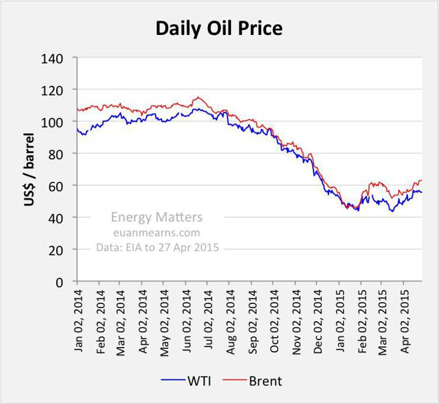 Daily Oil Price http://seekingalpha.com/article/3134266-global-production-up-one-million-bpd-in-march