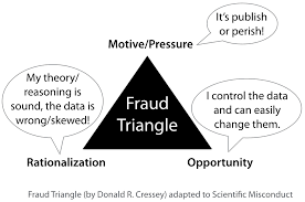 Triangle of Fraud Donald R. Cressey