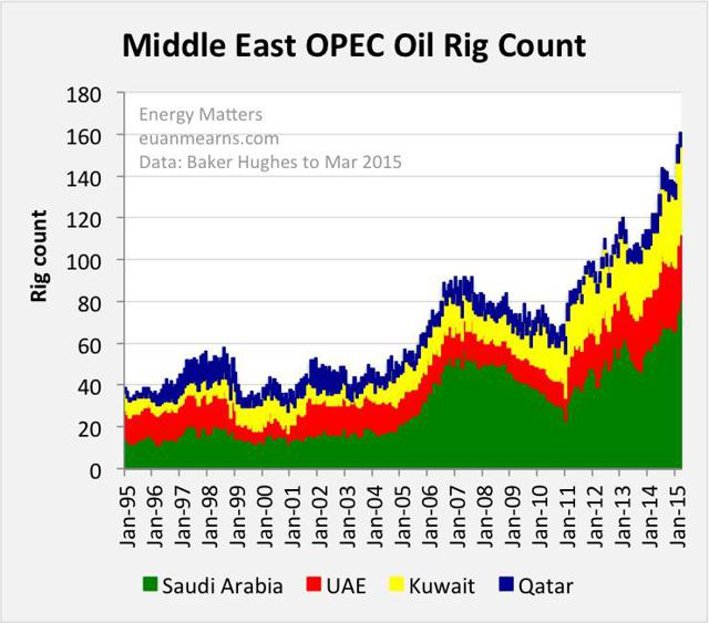 http://seekingalpha.com/article/3134266-global-production-up-one-million-bpd-in-march (via http://www.realclearenergy.org/charticles/2015/05/04/the_middle_east_is_ramping_up_production_108459.html )