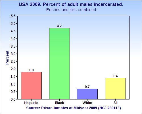 Racial Proportions of Incarcerated https://en.wikipedia.org/wiki/Race_and_crime_in_the_United_States