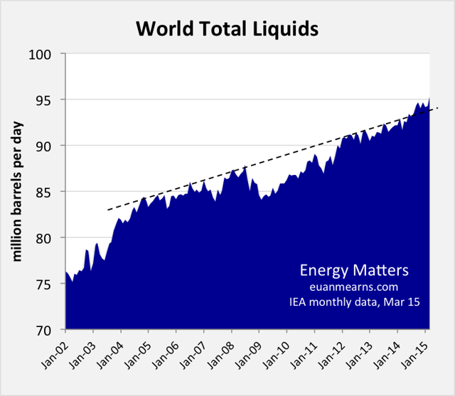 Global Total Liquids Production http://seekingalpha.com/article/3134266-global-production-up-one-million-bpd-in-march