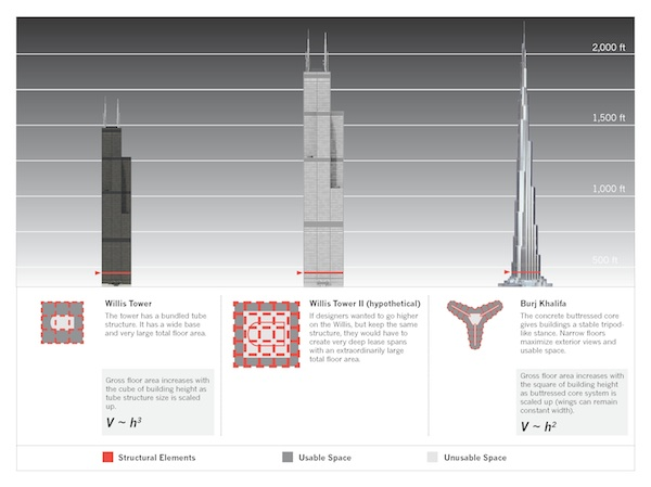 Skyscraper Base Design http://www.citylab.com/design/2012/08/there-limit-how-tall-buildings-can-get/2963/