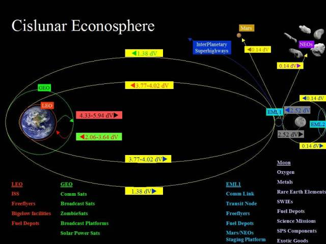 Cislunar Econosphere of Ken Murphy http://www.thespacereview.com/article/2027/1