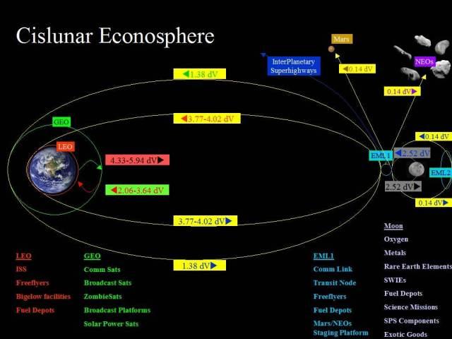Cislunar Econosphere of Ken Murphy http://www.thespacereview.com/article/2027/1
