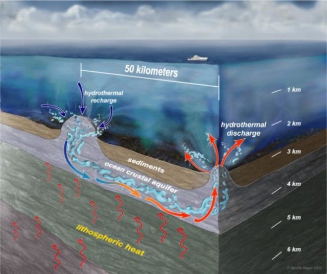 Deep Sea Heat Exchange http://www.sciencedaily.com/releases/2015/06/150626083431.htm