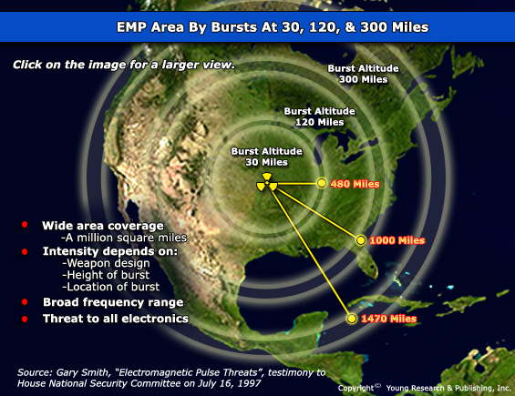 Area Affected by Nuclear EMP According to Altitude of Blast