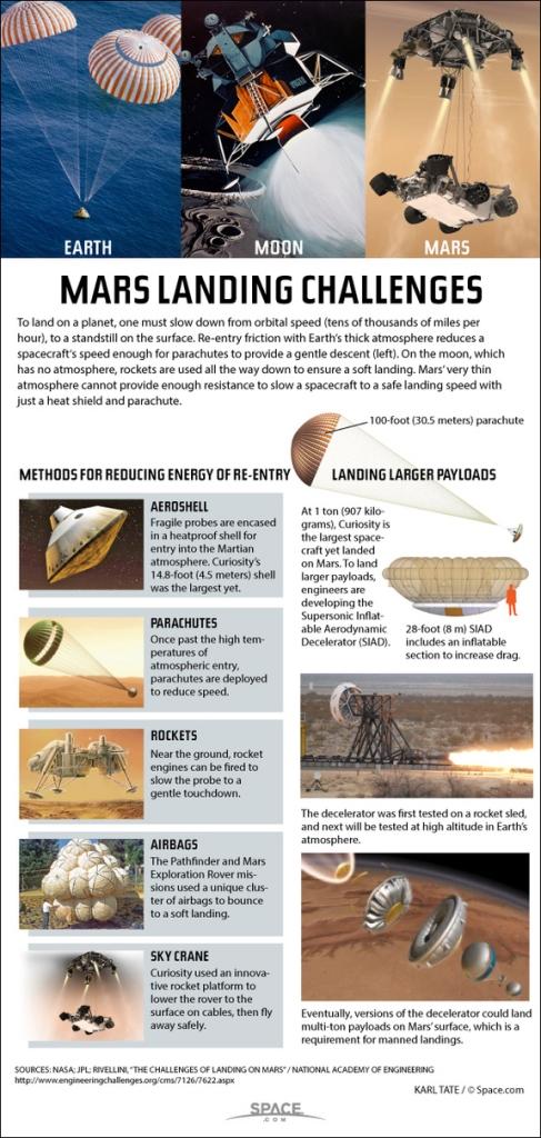 www.space.com/25497-how-mars-landings-work-infographic.html