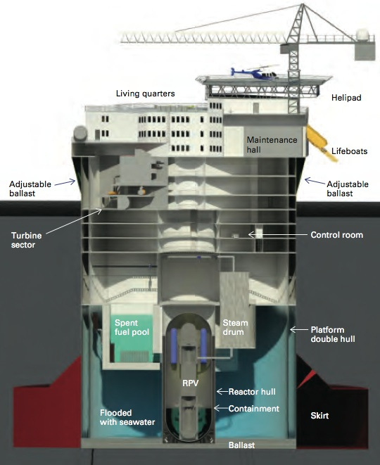 Floating Nuclear Power Plant https://newsoffice.mit.edu/2015/new-look-floating-nuclear-power-0624