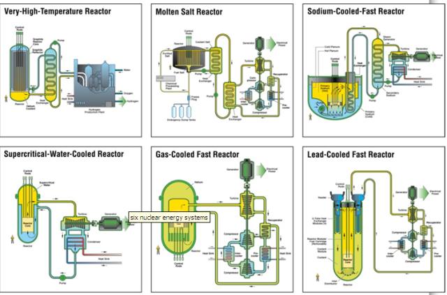 Gen IV Reactors