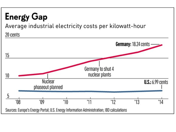 German Electricity Costs Rising Inexorably http://www.realclearenergy.org/charticles/2015/07/04/german_industrial_electricity_costs_rise_since_2009_108566.html