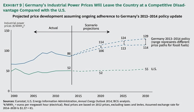 Energiewende Trends https://www.bcgperspectives.com/content/articles/sustainability_energy_environment_germany_energiewende_end_power_market_liberalization/?chapter=2
