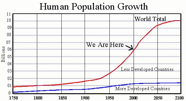 Human Population Growth http://envirosci.net/111/population/population_projection.jpg