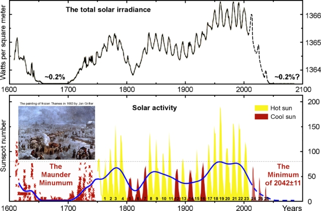New Maunder Minimum Coming http://iceagenow.info/