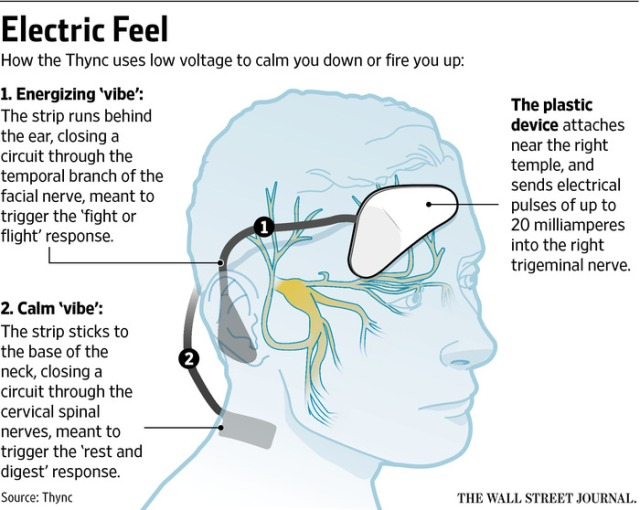 Electric Mind http://www.wsj.com/articles/this-gadget-gives-you-a-low-voltage-pick-me-up-1437503825