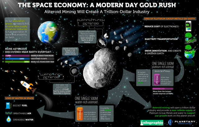 Space Economy: Modern Day Gold Rush Planetary Resources