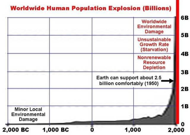 Doomers Say Earth's Carrying Capacity is 2.5 billion humans