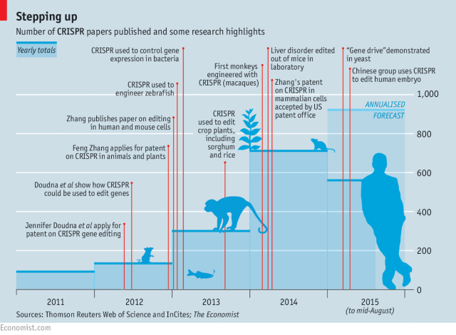 History of CRISPR Economist