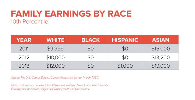 Earnings by Race 10th Percentile http://www.tcf.org/work/rediscovering-government/detail/combating-the-resilience-of-black-poverty/