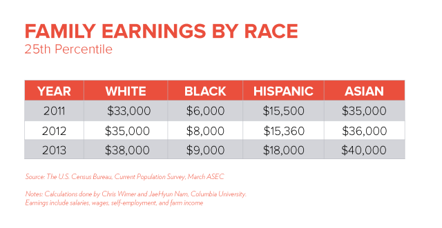 Earnings by Race 25th Percentile http://www.tcf.org/work/rediscovering-government/detail/combating-the-resilience-of-black-poverty/
