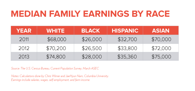 Median US Earnings by Race http://www.tcf.org/work/rediscovering-government/detail/combating-the-resilience-of-black-poverty/