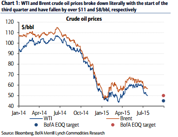Crude Oil Brent vs WTI Saudi Gambit