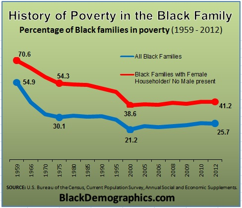 African american single mother statistics