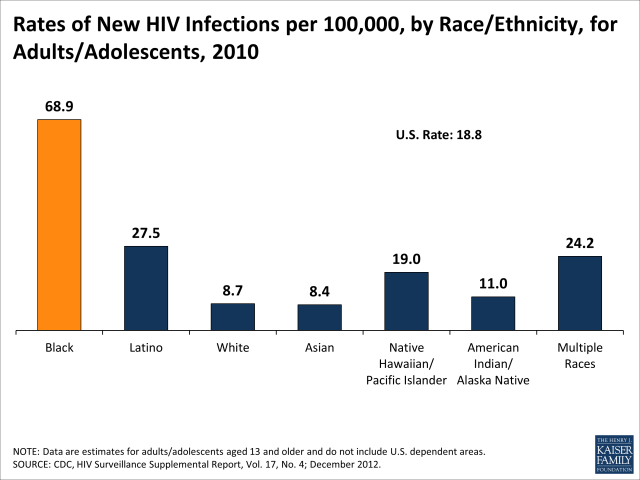HIV by Race 2010, New Cases http://kff.org/hivaids/fact-sheet/black-americans-and-hiv-aids/