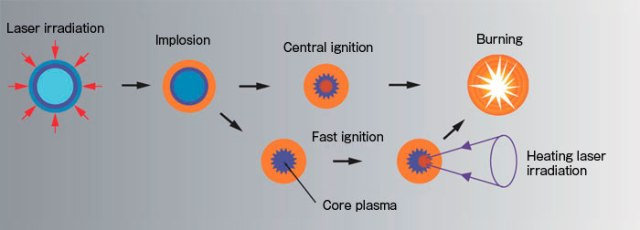 Central Ignition vs. Fast Ignition Central ignition is a method for making the fuel ignite and burn just by compression using lasers. Fast ignition, on the other hand, makes use of heating lasers to irradiate the plasma already compressed by lasers to cause combustion. Fast ignition offers prospects for higher gain at a lower energy and so may lead to compact power reactors in the future. http://www.hamamatsu.com/jp/en/technology/innovation/laser_fusion/index.html