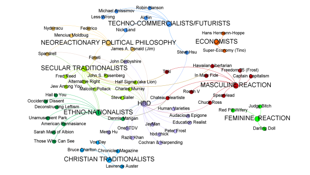 Early Graphic Network of Dark Enlightenment Websites